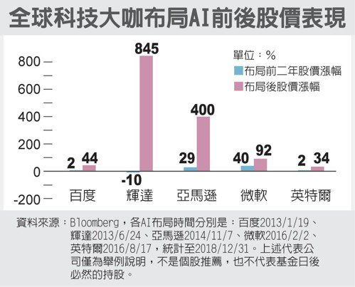 全球科技大咖布局AI前後股價表現 圖/經濟日報提供