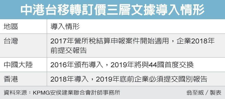 中港台移轉訂價三層文據導入情形 圖/經濟日報提供