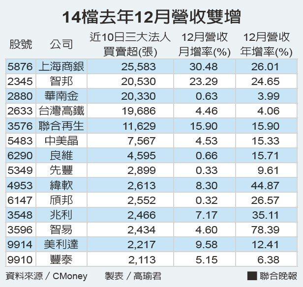 14檔去年12月營收雙增。