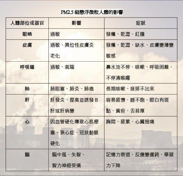 PM2.5細懸浮微粒對人體的影響。 李福忠/製表