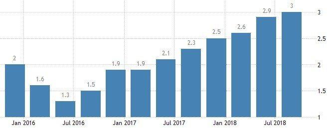 圖2:美國GDP年度成長率(%)