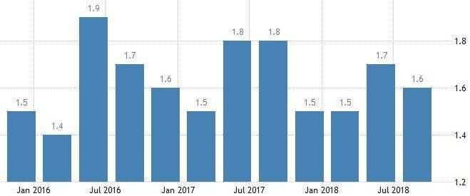 圖4:中國GDP成長折合年率(%)