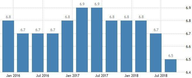 圖5:中國GDP年度成長率(%)