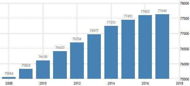 圖6:中國就業人口(萬人)