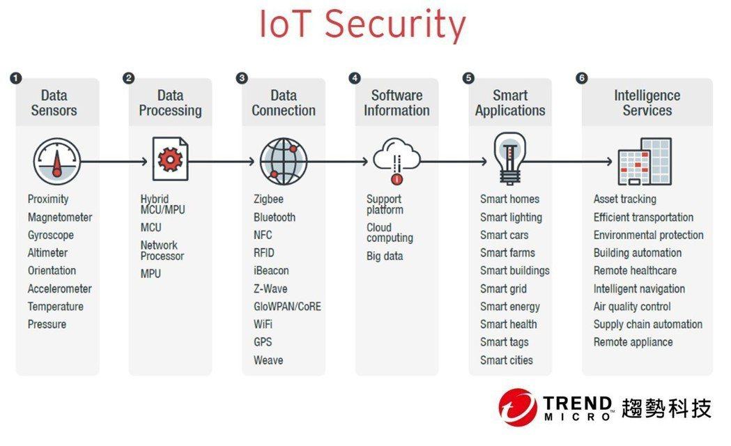 趨勢科技推出Trend_Micro_IoT_Security 2.0。圖/趨勢提...