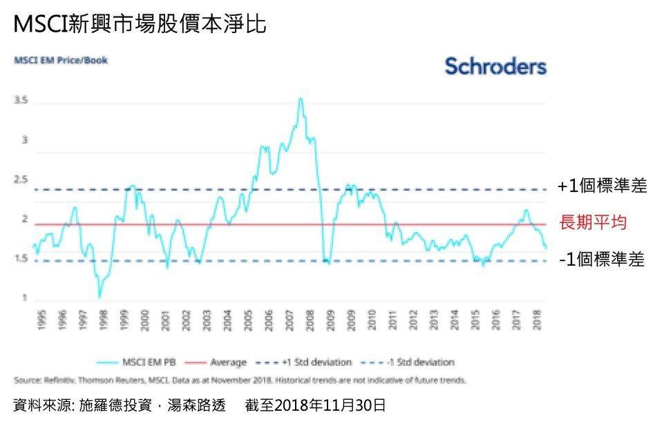 施羅德投資多元資產團隊認為,新興市場的評價已被過度低估,預期2019年新興市場資...