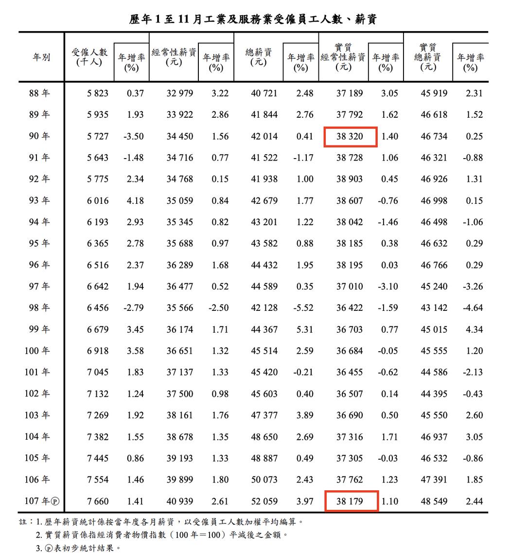 去年1至11月「實質」經常性薪資為38,179元,依然沒有超過2001年同期38...
