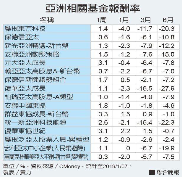 亞洲相關基金報酬率資料來源/CMoney。 製表/黃力