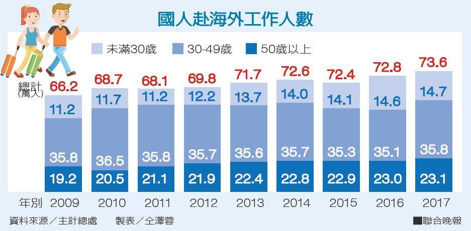 國人赴海外工作人數。資料來源/主計總處;製表/仝澤蓉