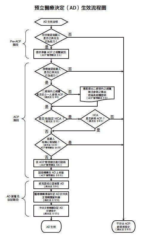 預立醫療決定(AD)生效流程圖。圖/天下出版提供