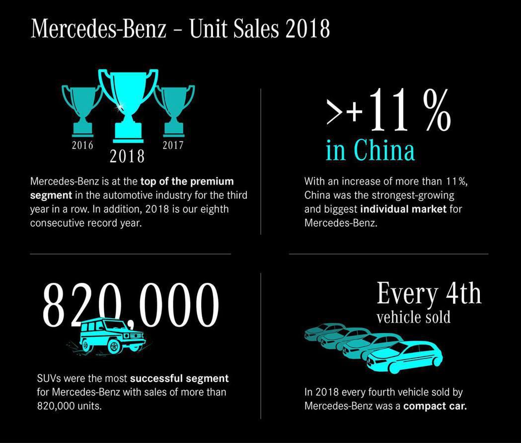 Mercedes-Benz在2018年再度締造了銷量新紀錄。 摘自Mercede...