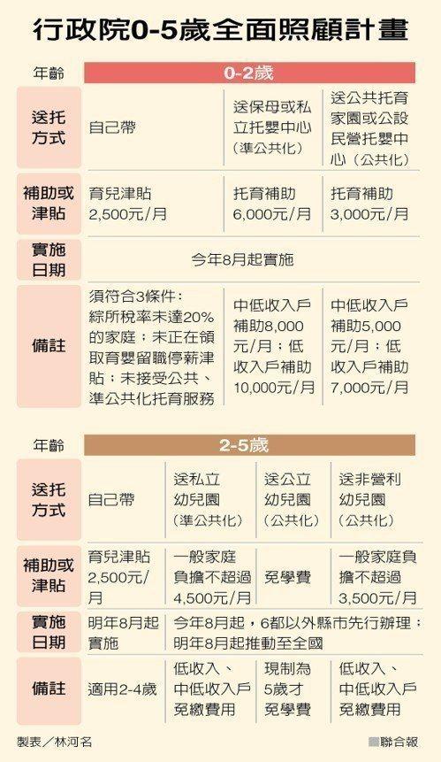圖為行政院於2018年針對托兒相關補助的規定 圖片來源/ 聯合報系