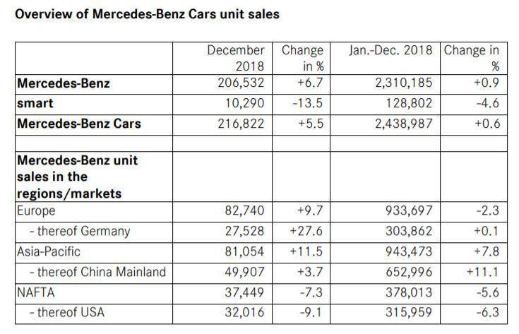 Mercedes-Benz最大宗的銷售市場,以從2017年的歐洲,變為2018年...
