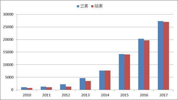 圖1:2010~2017年中國大陸專利侵權行政執法案件量變化 (資料來源:中國國...