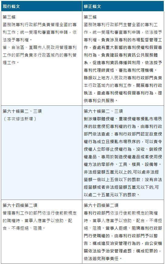 表1:中國大陸專利法修正案中,與行政查處相關重要內容 (資料來源:中國國家知識產...