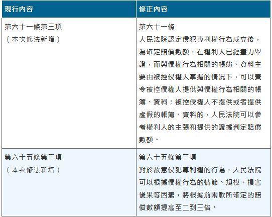表2:中國大陸專利法修正案中,與侵權賠償相關重要內容 (資料來源:中國國家知識產...