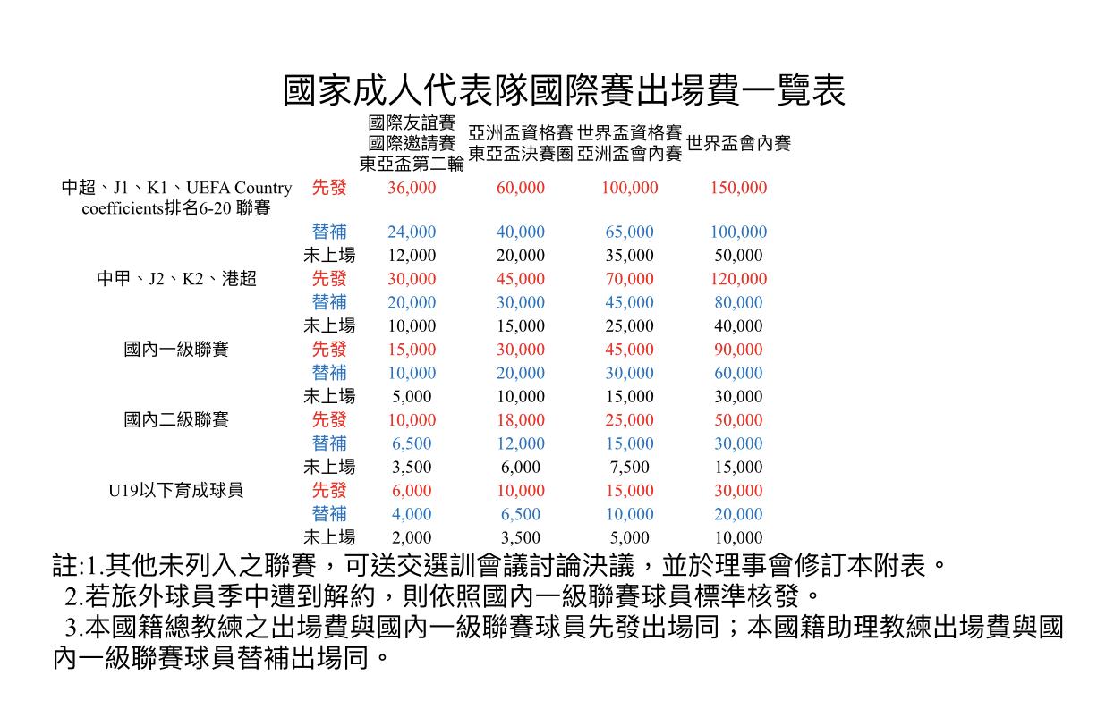 成人國家隊國際賽出場費一覽表。圖/中華足協提供
