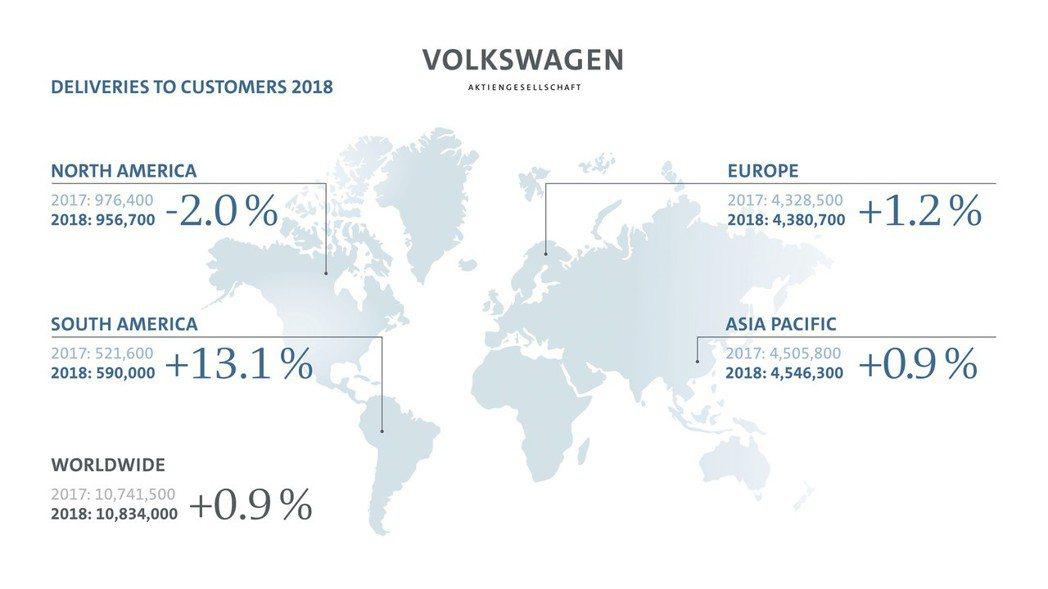 Volkswagen集團在2018年銷量小幅成長0.9%。 摘自Volkswag...