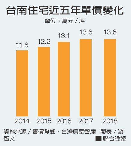 台南住宅近五年單價變化資料來源/實價登錄、台灣房屋智庫 製表/游智文