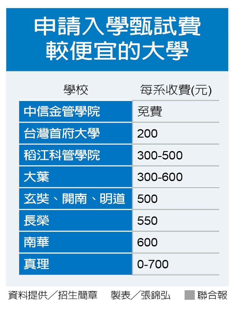 甄試費較便宜的大學。製表/張錦弘