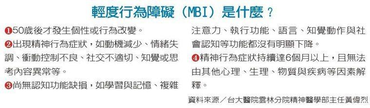輕度行為障礙(MBI)是什麼?資料來源/台大醫院雲林分院精神醫學部主任黃偉烈