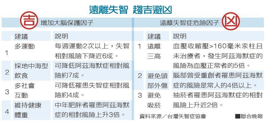 遠離失智 趨吉避凶資料來源/台灣失智症協會