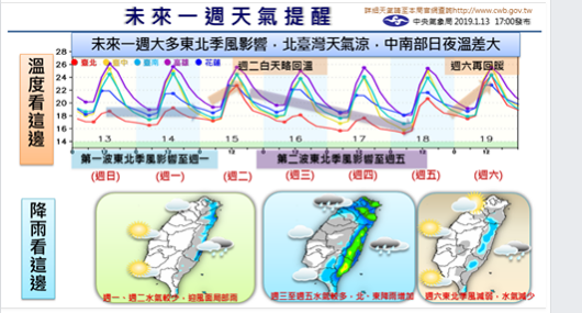一張圖看未來一周天氣, 氣溫上上下下。圖╱氣象局提供