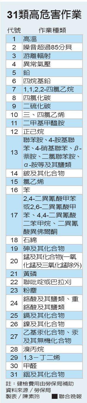 31類高危害作業資料來源/勞保局 製表/陳素玲
