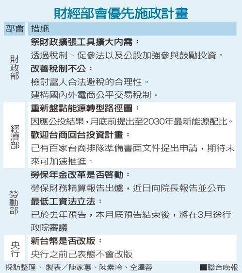 財經部會優先施政計畫 採訪整理、 製表/陳家蕙、陳素玲、仝澤蓉