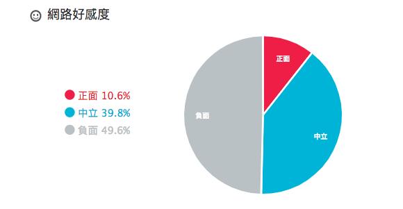 百大口碑賴揆內閣/賴清德(分析區間:2018/07/15~2019/01/10)