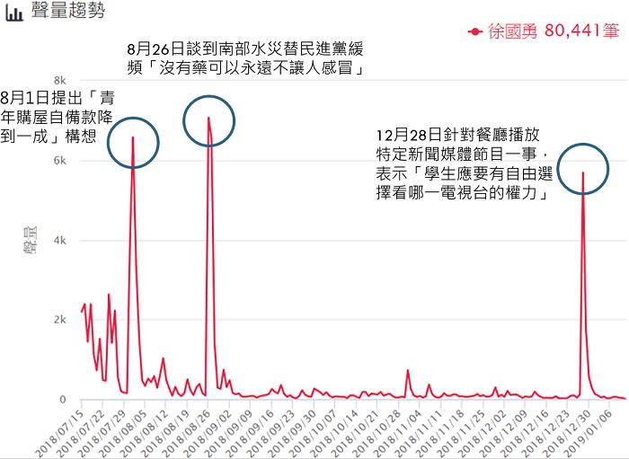 百大口碑賴揆內閣/網路聲量排行榜(分析區間:2018/07/15~2019/01...