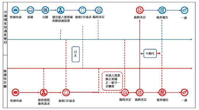 圖1. 中韓聯合檢索試點項目協作流程 (圖片來源:國知局 (CNIPA) 官網)