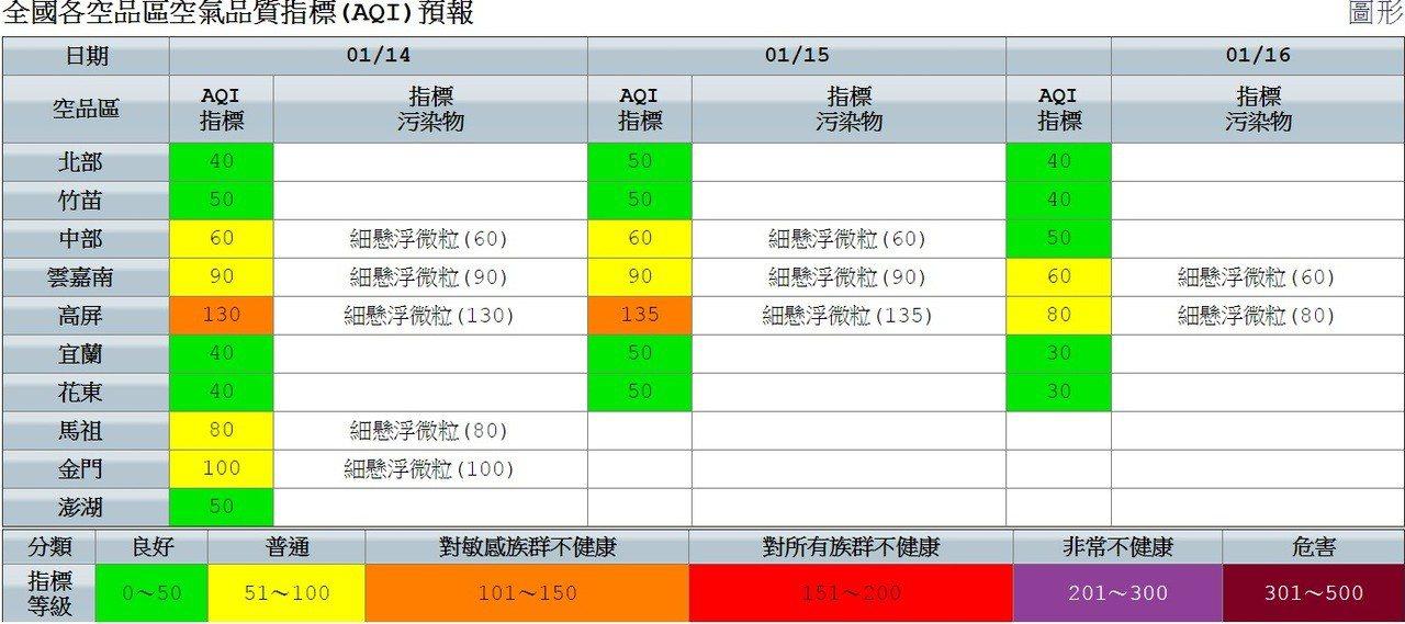 各地空氣品質。圖/截取自環保署網站