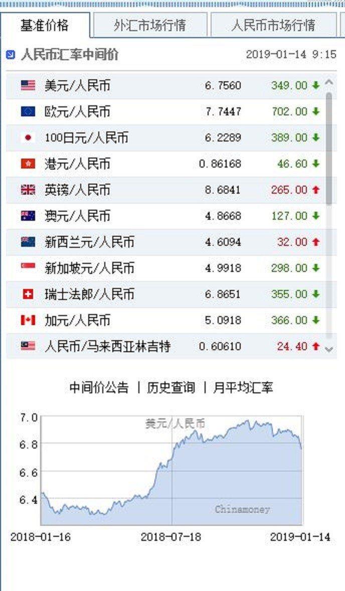 14日人民幣兌美元中間價。中國貨幣網截圖