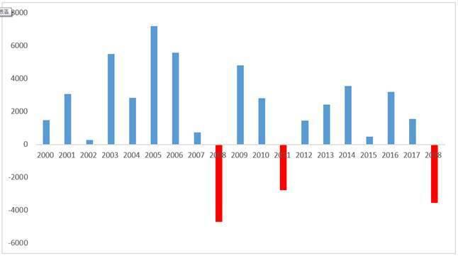 2000以來,外資於台股從未出現連續2年賣超。資料來源:CMoney,2019/...
