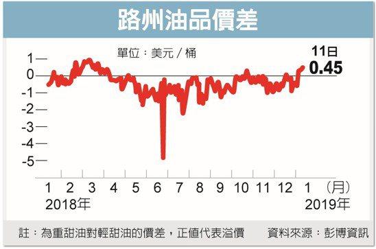 路州油品價差 圖/經濟日報提供
