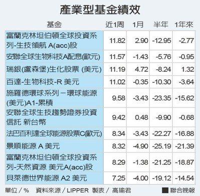 產業型基金績效。 資料來源/LIPPER、製表/ 高瑜君