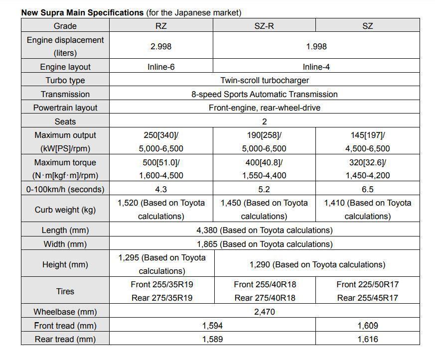Supra規格表 摘自Toyota