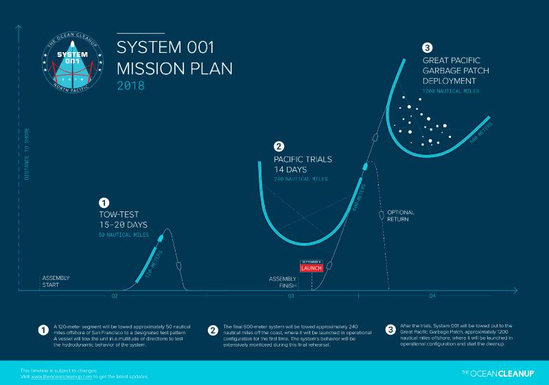 系統001的任務與長相示意。圖/<a href=