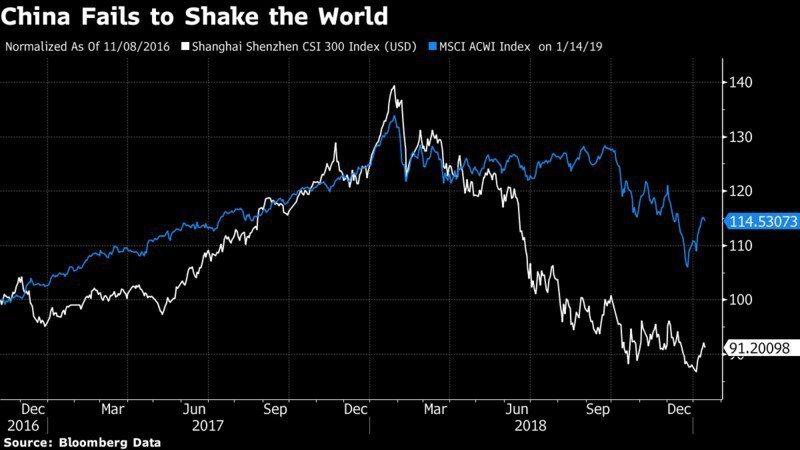 中國大陸股市相對於全球股市的表現顯得十分弱勢。圖中白線代表滬深300指數,藍線為...