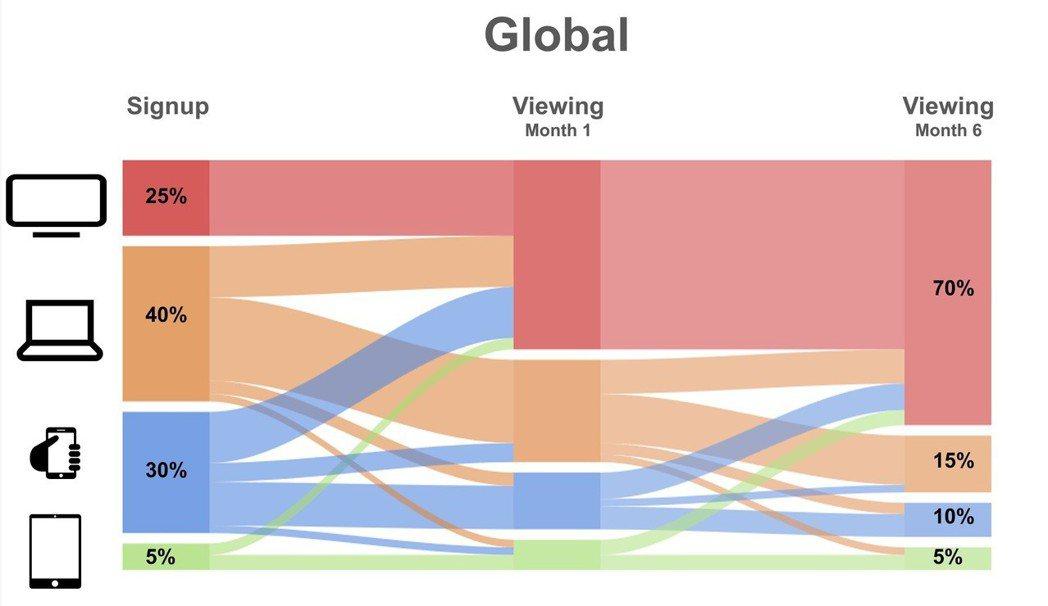 多數人在電腦(40%)或手機(25%)訂閱Netflix服務,但在訂閱6個月之後...