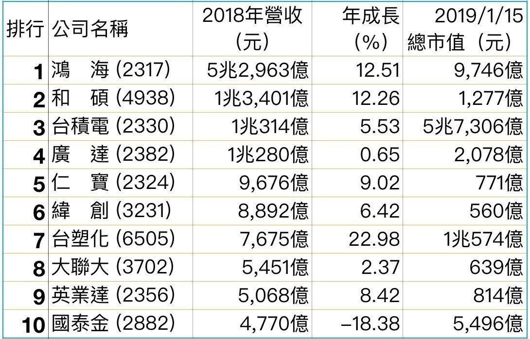 2018年台灣企業年營收排行,台積電成為第四家兆元營收企業。資料來源/台灣證券交...