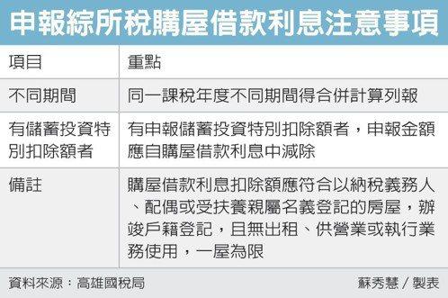 申報綜所稅購屋借款利息注意事項 圖/經濟日報提供