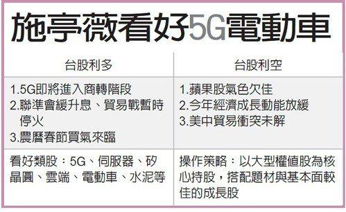 施亭薇看好5G電動車 圖/經濟日報提供