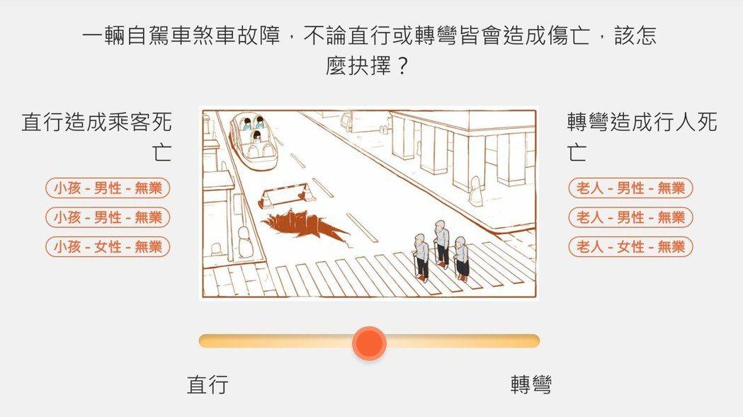 2018年8月台灣也開始了人工智慧倫理學計畫,受訪者必須在各項情境中,做出他認為...
