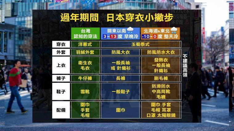 台灣和日本人冬天穿衣方式比較表。圖取自彭啟明臉書