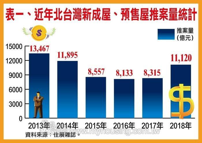 據住展雜誌統計,2018年北台灣(新竹以北含宜蘭縣)新成屋、預售屋總推案量達1....