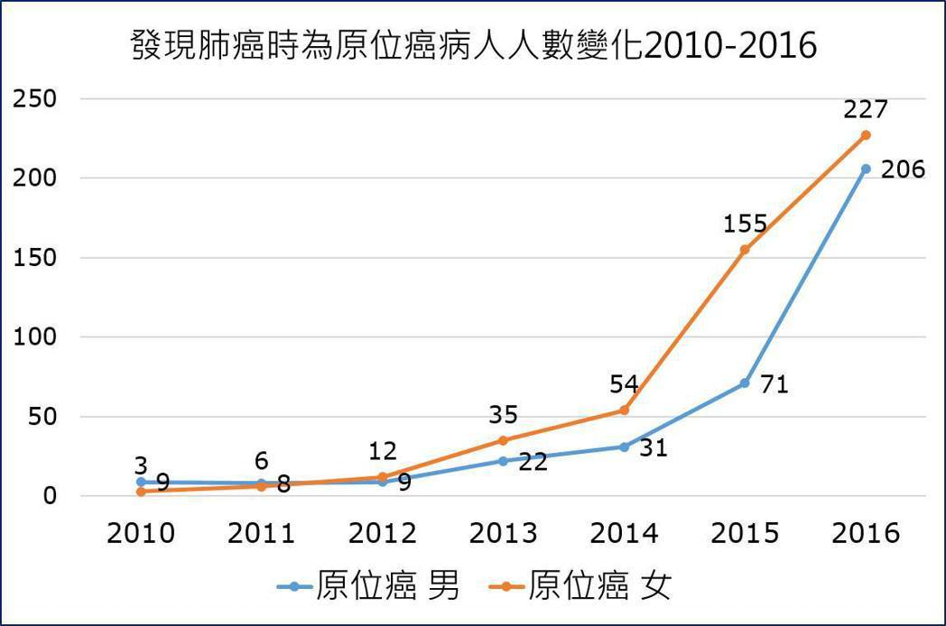 2010年至2016年被診斷出早期肺癌的患者從12人升至433人,從0.1%成長...