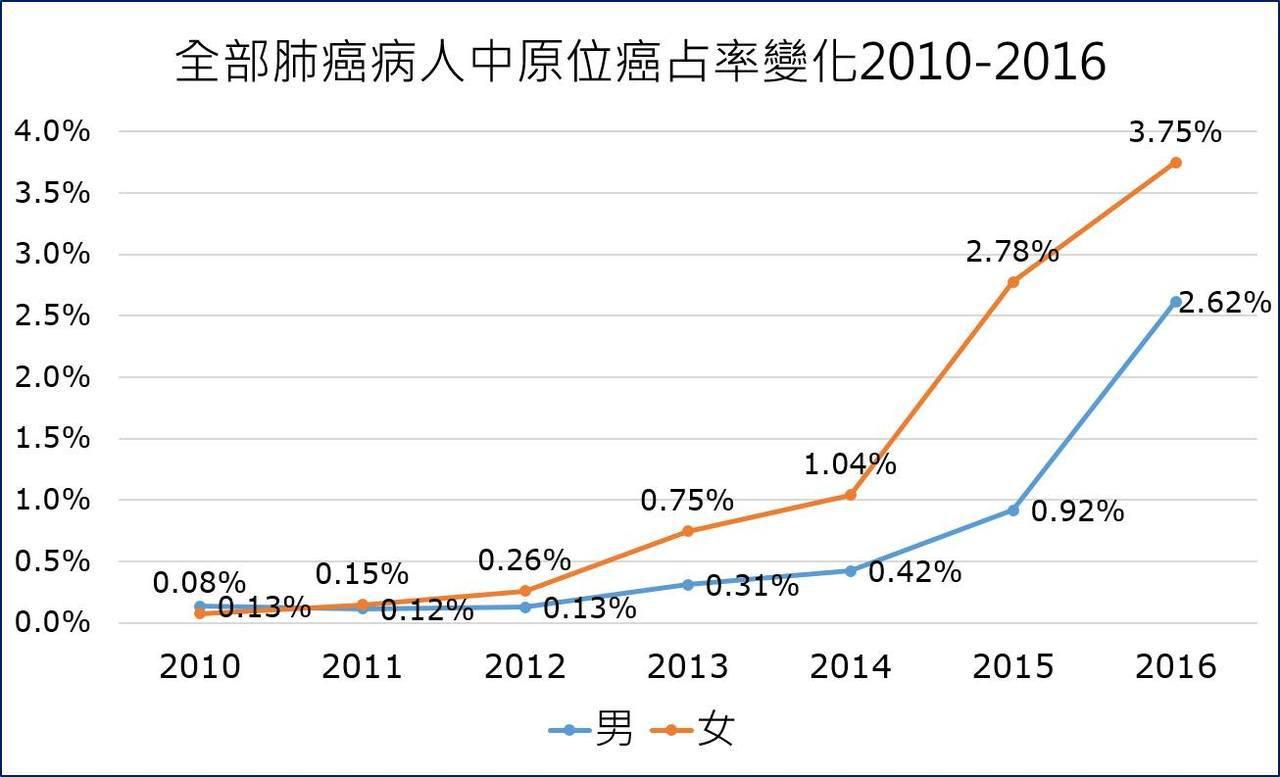 2013年開始,早期肺癌人數與比例都開始增加,2014、2015年與2016年的...