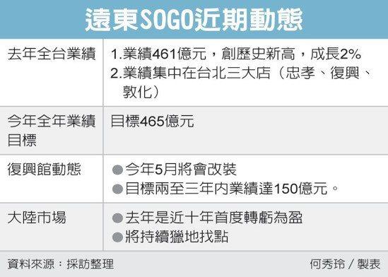 遠東SOGO近期動態 圖/經濟日報提供